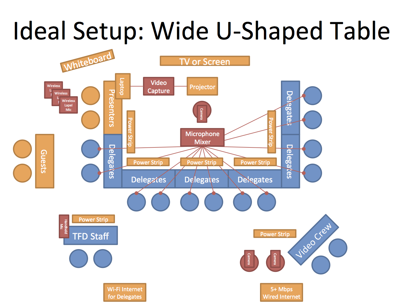 Field Day Room Setup Tech Wiring Diagram For Slide The Ideal Features A Wide U Shaped Table With Just Enough